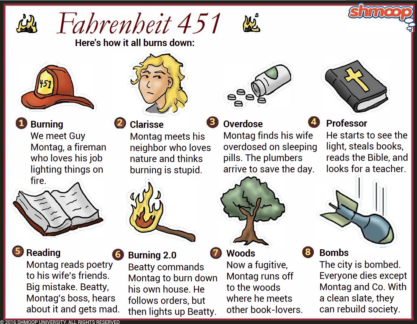 fahrenheit 451 essays on clarisse