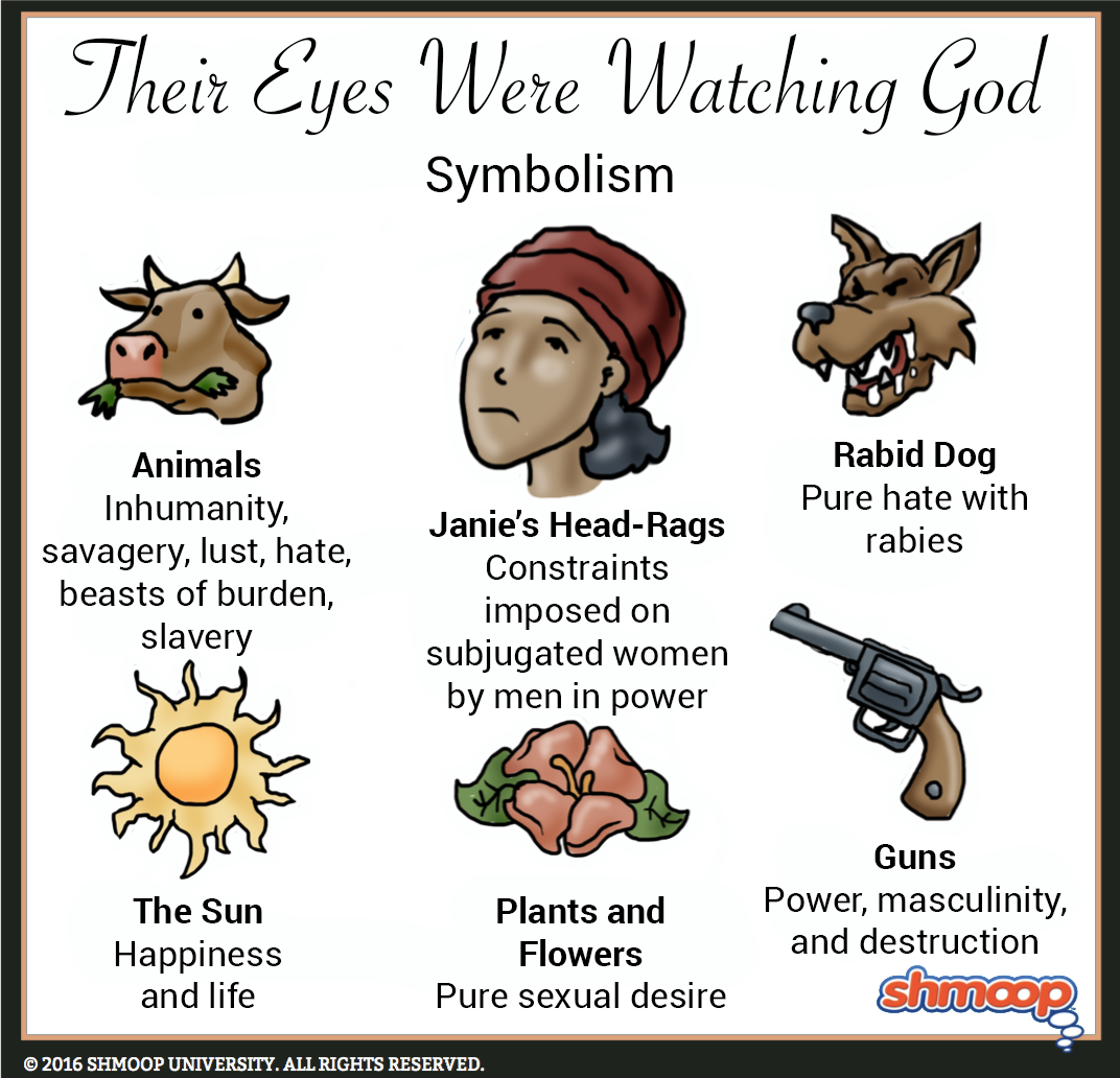 Things Fall Apart Symbolism Quotes: The Sun In Their Eyes Were Watching God